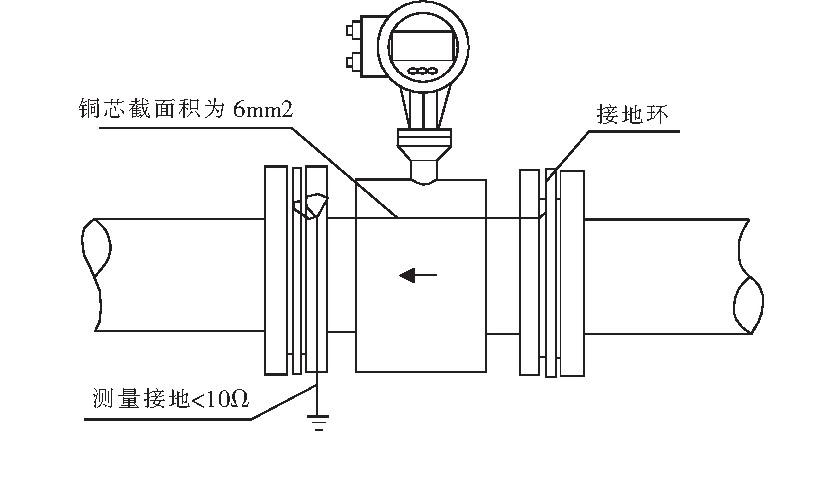 传感器在塑料管道上或有绝缘层、油漆管道上的安装