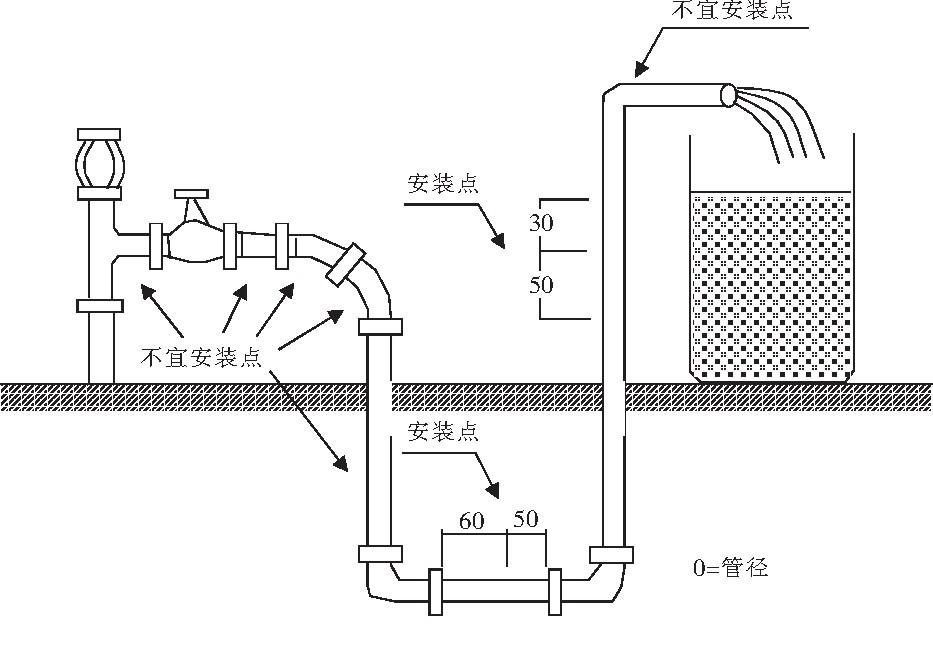 管道式电磁流量计安装步骤